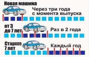 Документы для техосмотра автомобиля