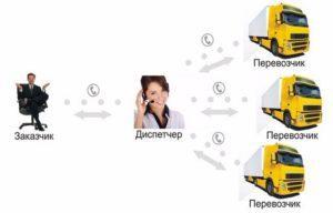 Принцип работы диспетчера грузоперевозок