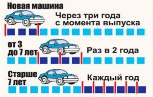 Техосмотр машины до 3 лет