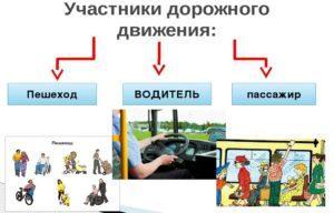 Основы законодательства в сфере дорожного движения