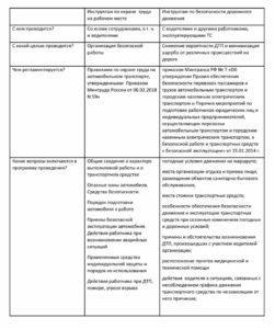Основные темы инструктажей по бдд с водительским составом