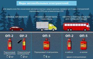Огнетушитель автомобильный для техосмотра 2019 требования