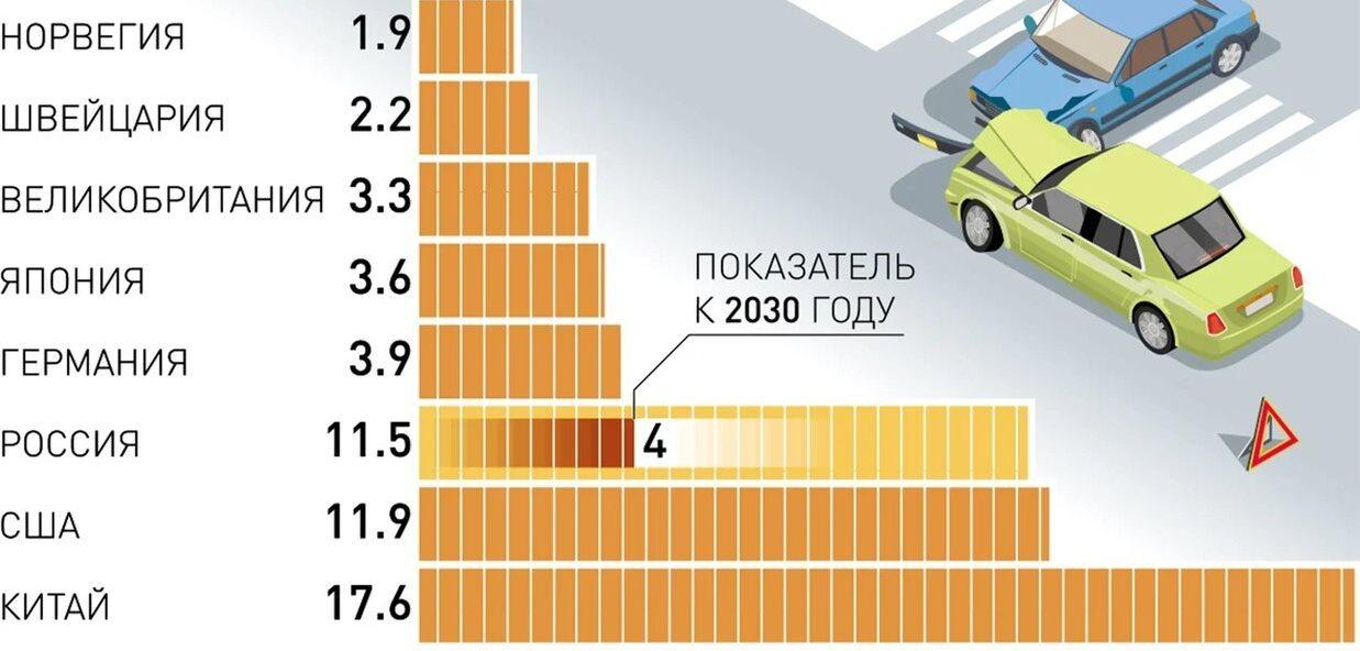Стратегия безопасности дорожного движения до 2024